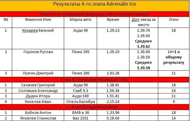 ADRENALIN ICE 2015 четвёртый этап, заключительный.